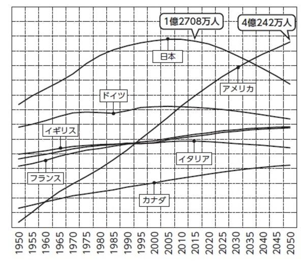 [図表1]G7諸国の人口推移 出典:国連人口統計(2006年版)を基に作成