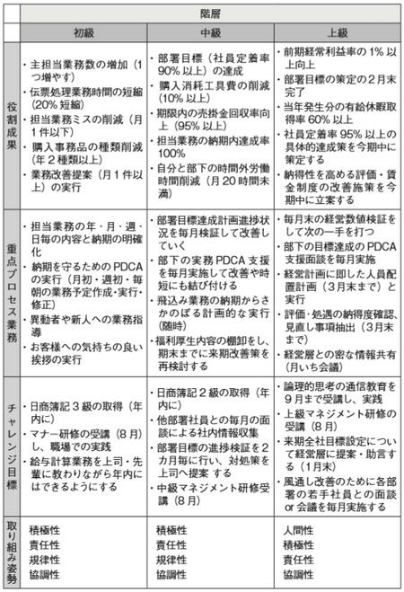[図表7]K社管理部門の社員チャレンジシート 各項目への記入事例