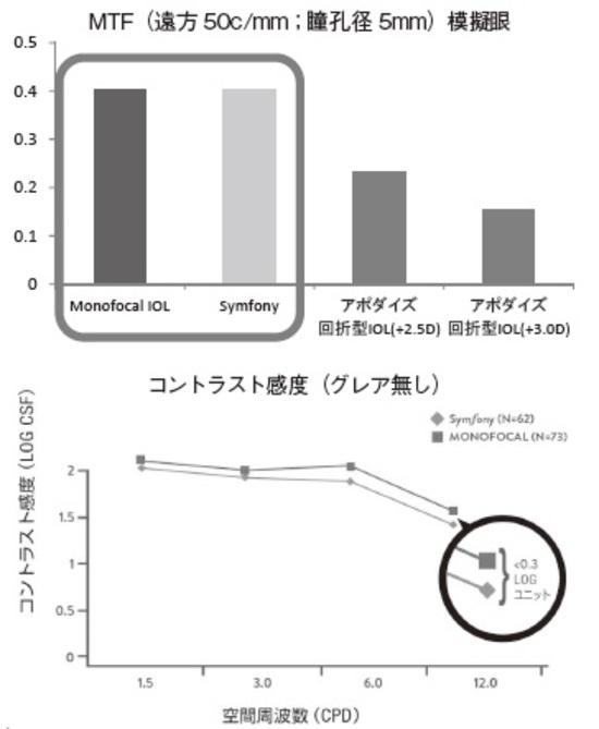 [図表3]良好なコントラスト感度