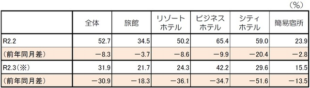 ※令和2年3月の数値は第1次速報値であり、令和2年5月29日公表予定の第2次速報値で変更となる点にご留意いただきたい。 出所:観光庁「宿泊旅行統計調査」(令和2年2月・第2次速報、令和2年3月・第1次速報)