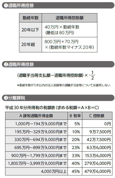 金 シミュレーション 退職 税金 退職金の税金